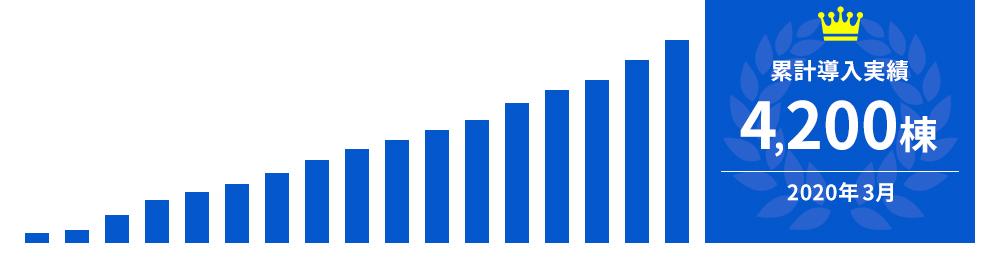 NMRパイプテクター累計導入実績は4,200棟以上!